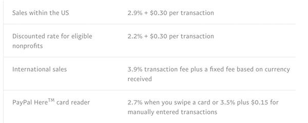 PayPal US Fees